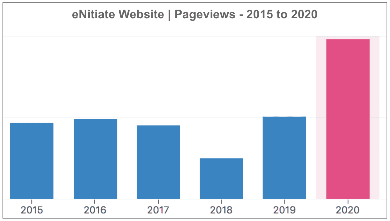 eNitiate | Website Performance | Pageview growth - 2015 to 2020