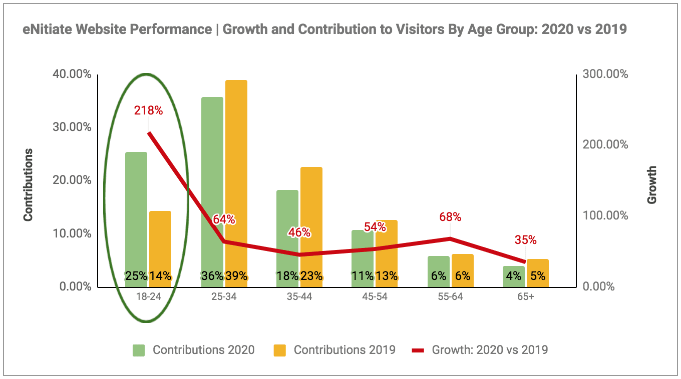eNitiate Website Performance | Pageview Growth | Visitors | Growth and Contribution By Age Group | 2020 and/vs 2019 | Jan 2021