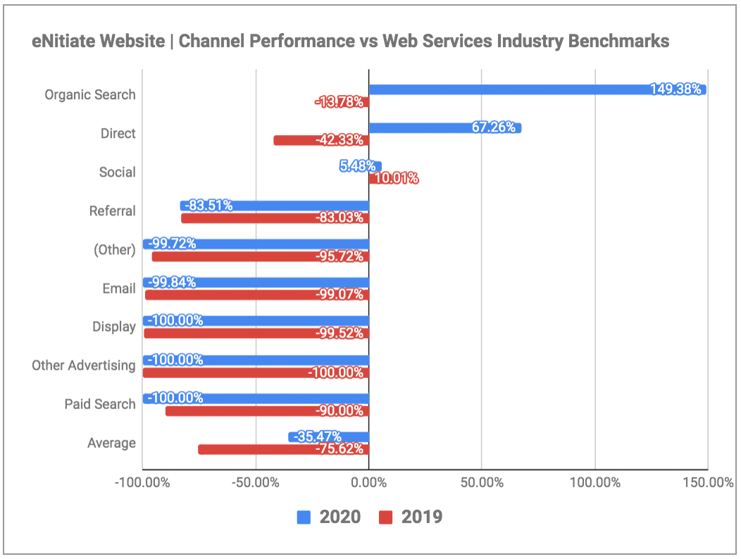eNitiate Website | Channel Performance Benchmarked Against Web Services Industry for | 2019 and 2020 | Jan 2021-1